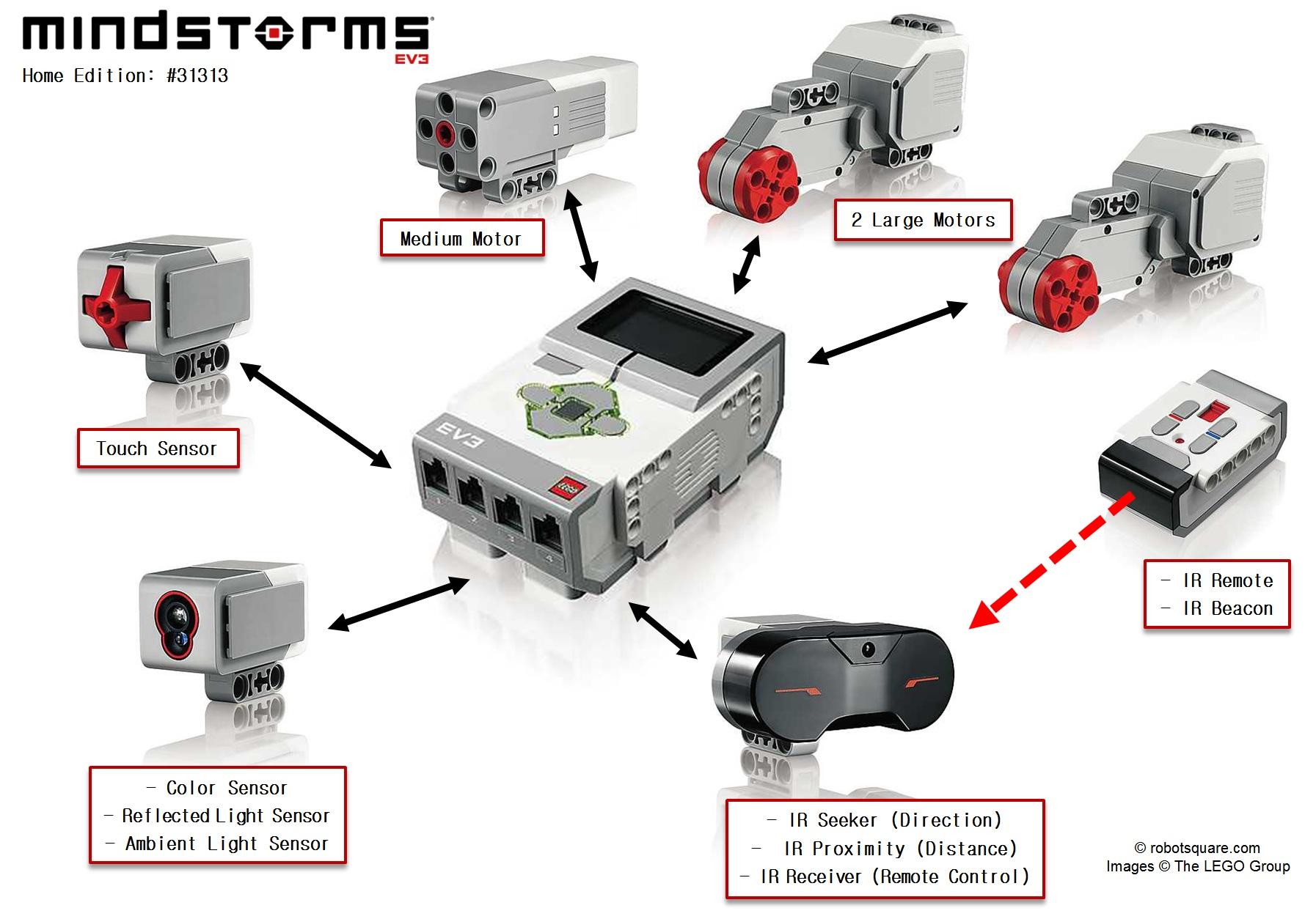 Ev3 hardware home edition 31313 robotsquare for Ev3 medium motor arm