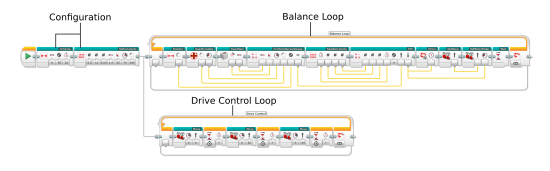 The balancing program consists of a Balance Loop, a Drive Control Loop and configuration blocks.